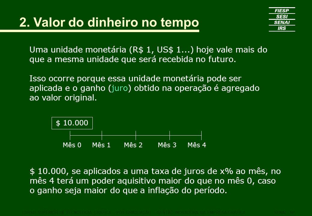 2. Valor do dinheiro no tempo Uma unidade monetária (R$ 1, US$ 1...) hoje vale mais do que a mesma unidade que será recebida no futuro. Isso ocorre po