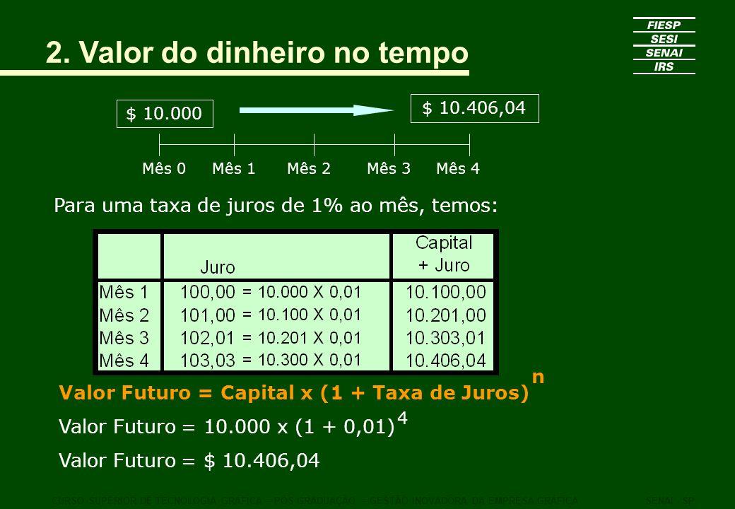 2. Valor do dinheiro no tempo CURSO SUPERIOR DE TECNOLOGIA GRÁFICA – PÓS GRADUAÇÃO – GESTÃO INOVADORA DA EMPRESA GRÁFICASENAI - SP $ 10.000 Mês 0Mês 1