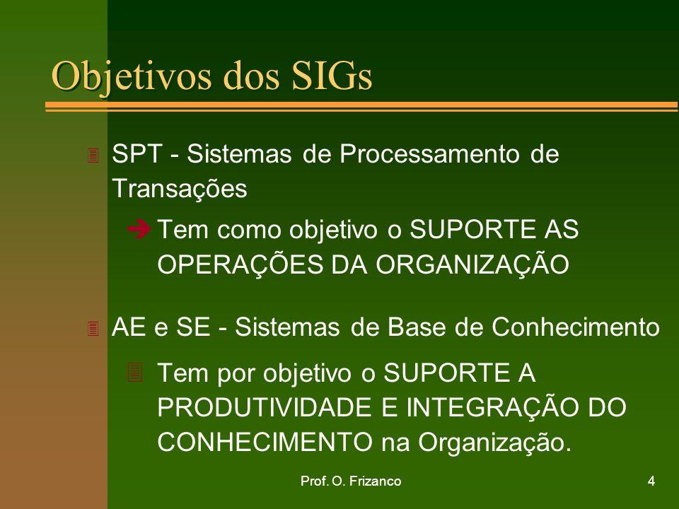 Prof. O. Frizanco4 Objetivos dos SIGs 3 SPT - Sistemas de Processamento de Transações èTem como objetivo o SUPORTE AS OPERAÇÕES DA ORGANIZAÇÃO 3 AE e