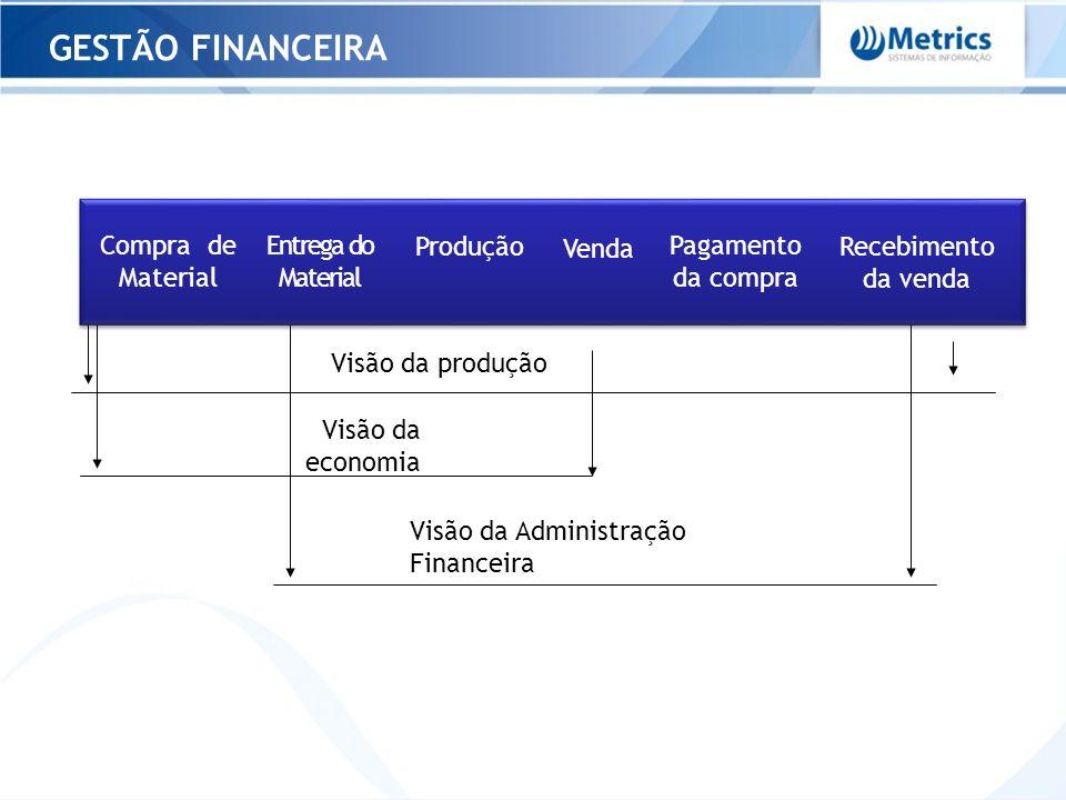 Compra de Material Entrega do Material Produção Pagamento da compra Venda Recebimento da venda Visão da produção Visão da economia Visão da Administra