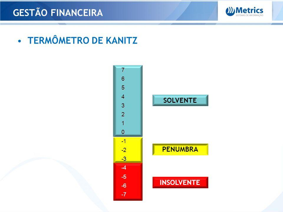 TERMÔMETRO DE KANITZ 76543210 -2 3 -3 -4 -5 -6 -7 SOLVENTE PENUMBRA INSOLVENTE GESTÃO FINANCEIRA 76543210 -2 3 -3 -4 -5 -6 -7
