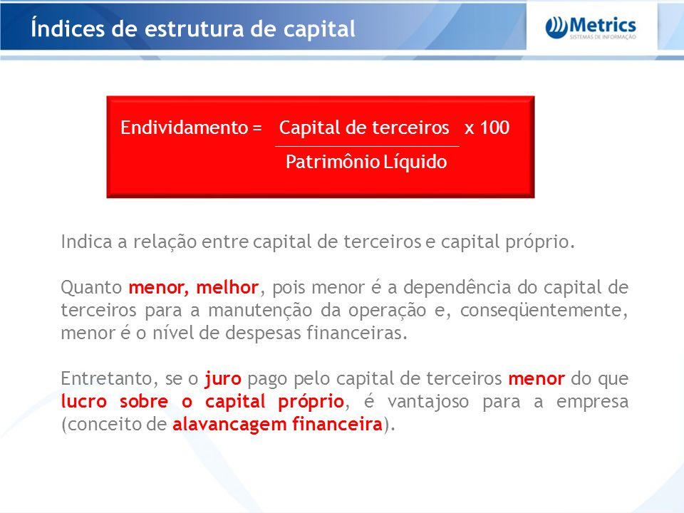 Índices de estrutura de capital Endividamento = Capital de terceiros x 100 Patrimônio Líquido Indica a relação entre capital de terceiros e capital pr