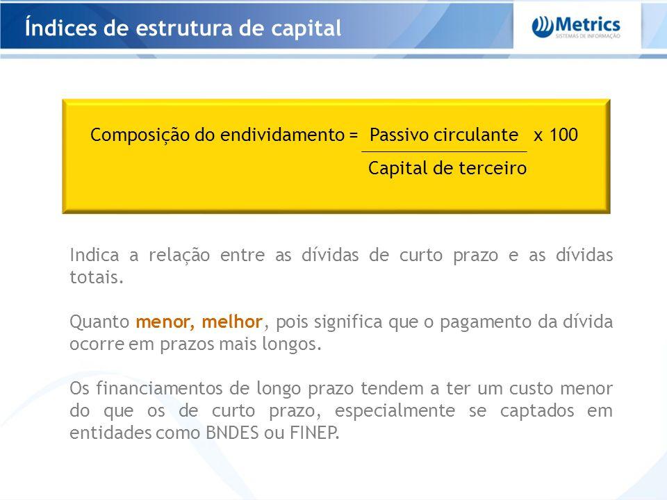 Composição do endividamento = Passivo circulante x 100 Capital de terceiro Indica a relação entre as dívidas de curto prazo e as dívidas totais. Quant