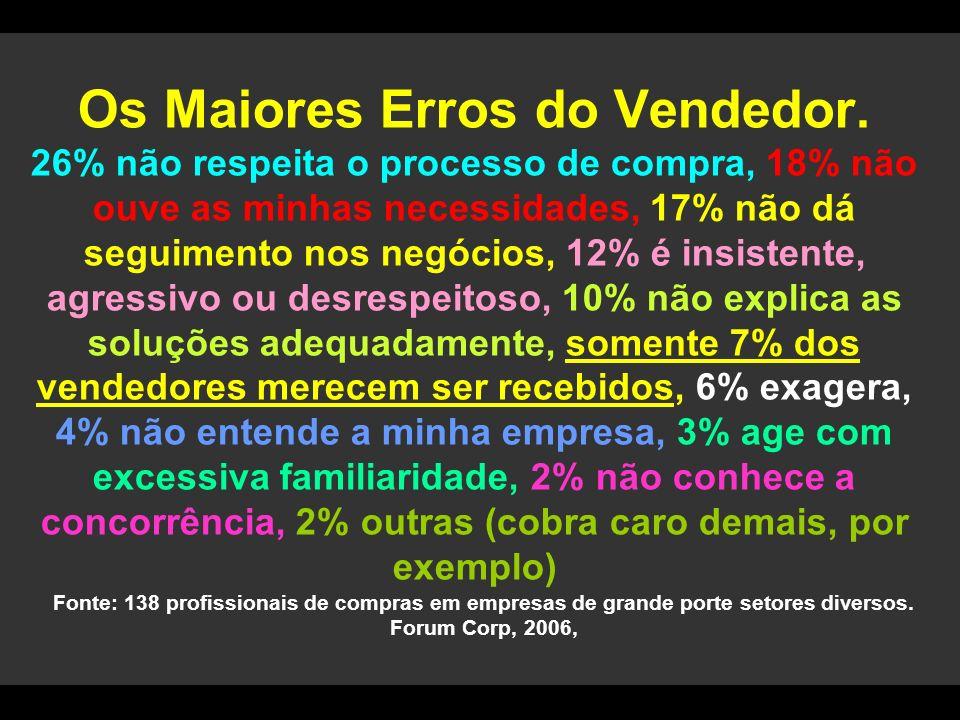 Os Maiores Erros do Vendedor. 26% não respeita o processo de compra, 18% não ouve as minhas necessidades, 17% não dá seguimento nos negócios, 12% é in