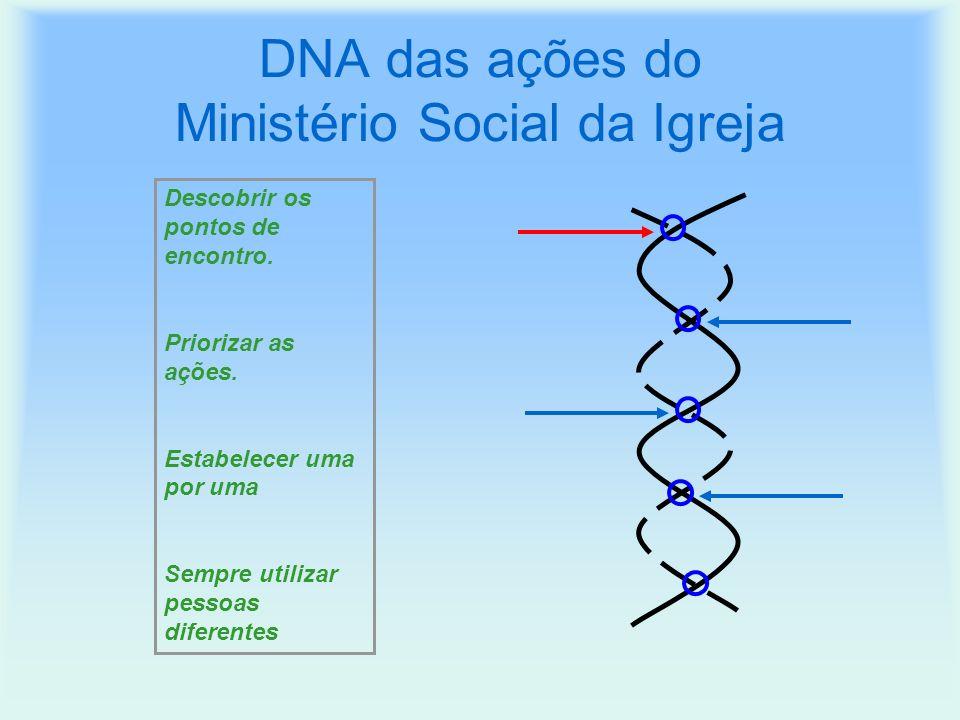 DNA das ações do Ministério Social da Igreja Descobrir os pontos de encontro.