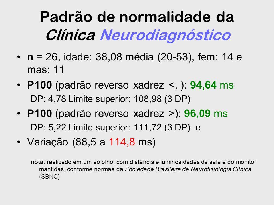 Padrão de normalidade da Clínica Neurodiagnóstico n = 26, idade: 38,08 média (20-53), fem: 14 e mas: 11 P100 (padrão reverso xadrez <, ): 94,64 ms DP:
