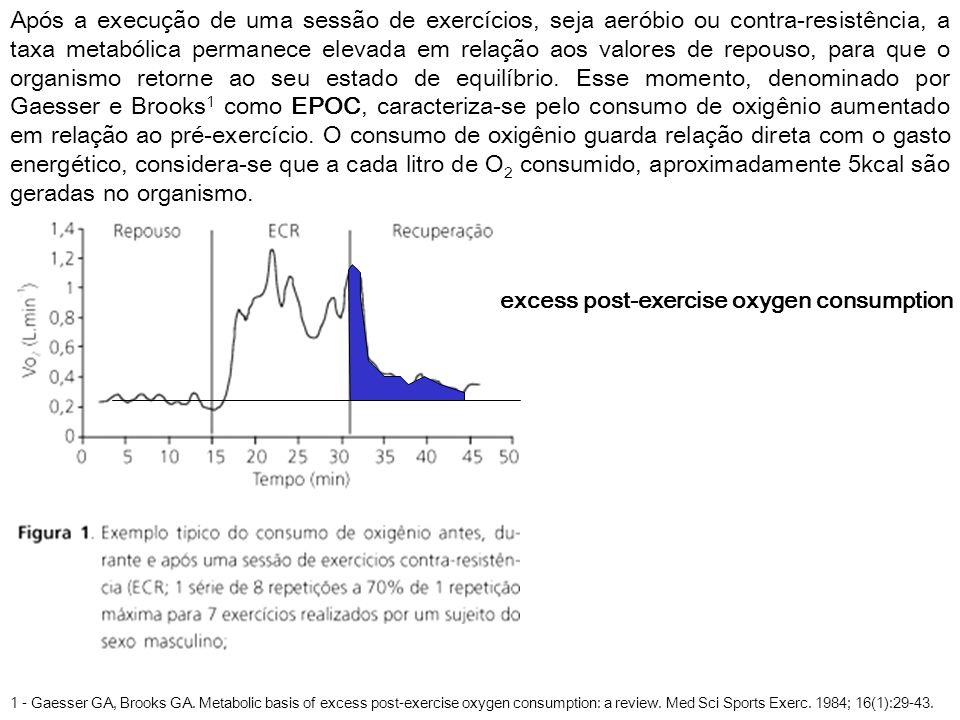 Após a execução de uma sessão de exercícios, seja aeróbio ou contra-resistência, a taxa metabólica permanece elevada em relação aos valores de repouso