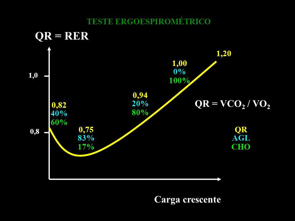 Carga crescente QR = RER TESTE ERGOESPIROMÉTRICO 1,0 QR = VCO 2 / VO 2 0,8 QR AGL CHO 0,82 40% 60% 0,75 83% 17% 0,94 20% 80% 1,00 0% 100% 1,20