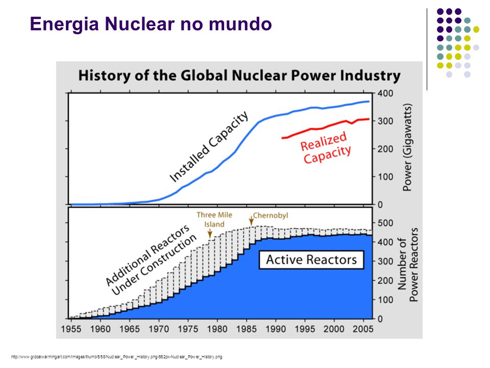 Energia Nuclear no mundo http://www.globalwarmingart.com/images/thumb/5/58/Nuclear_Power_History.png/662px-Nuclear_Power_History.png