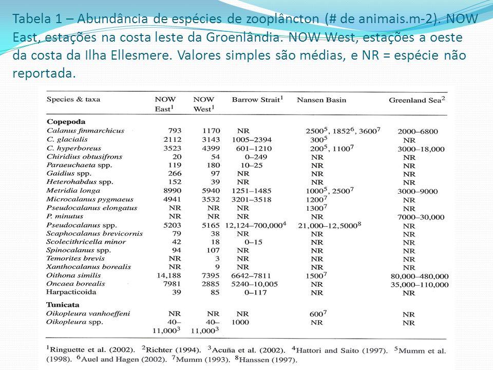 Tabela 1 – Abundância de espécies de zooplâncton (# de animais.m-2). NOW East, estações na costa leste da Groenlândia. NOW West, estações a oeste da c