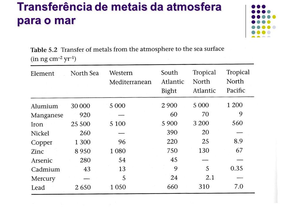 49 Principais controladores de metais traço em sedimentos