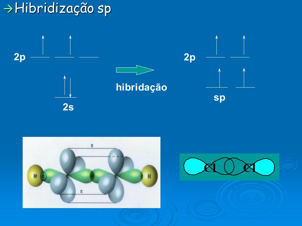 Hibridização sp Hibridização sp hibridação 2p sp 2p 2s
