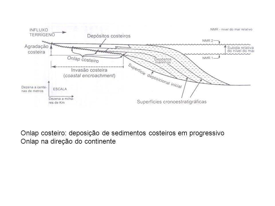 Onlap costeiro: deposição de sedimentos costeiros em progressivo Onlap na direção do continente