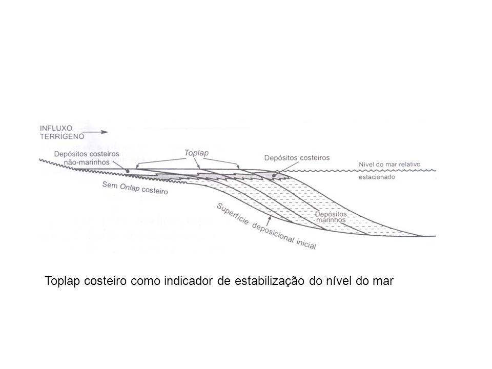 Toplap costeiro como indicador de estabilização do nível do mar
