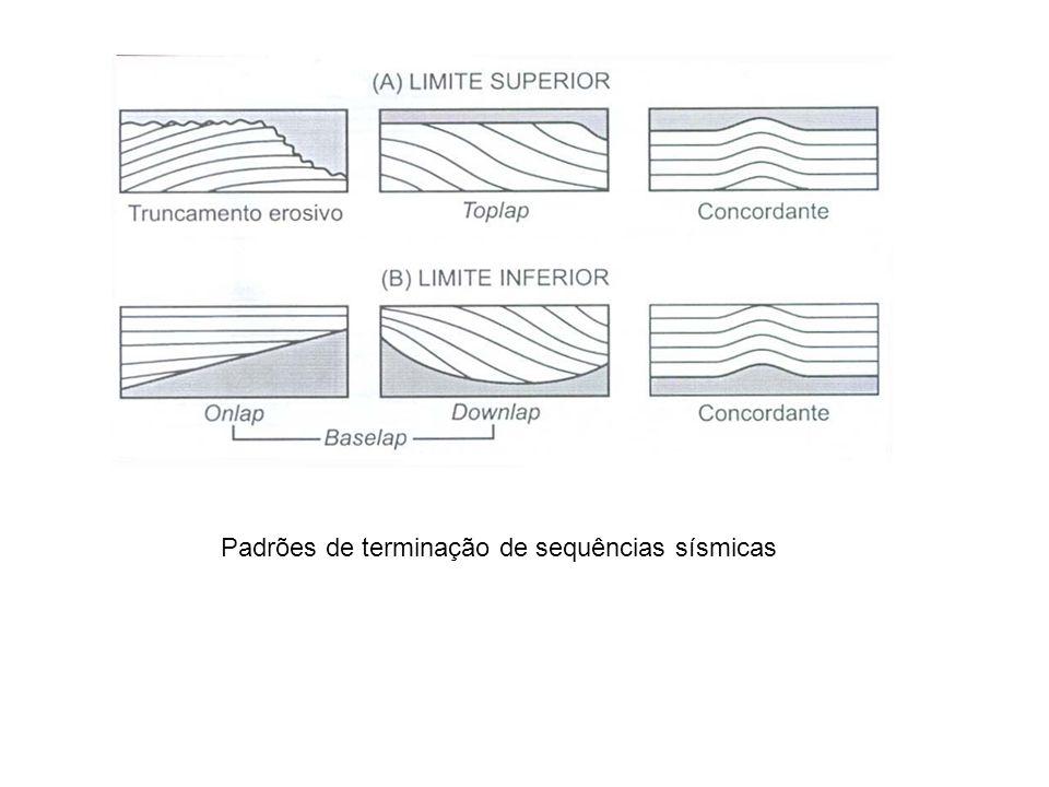 Deslocamento da linha de costa (transgressão e regresão) e variação do Empilhamento estratigráfico, em função do aporte terrígeno