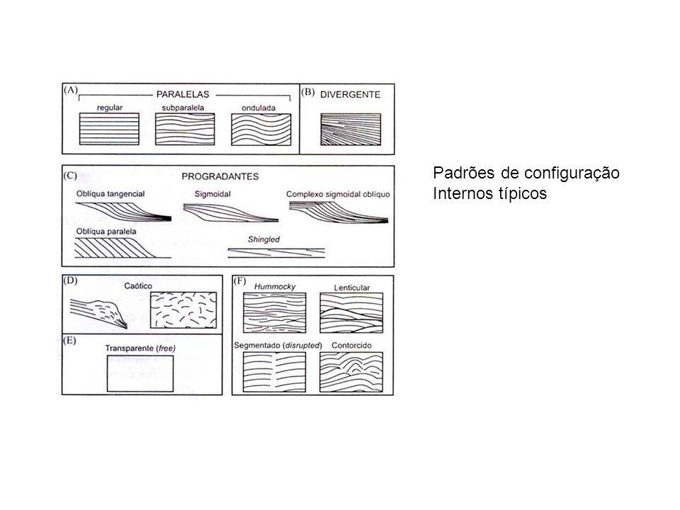 Padrões de configuração Internos típicos