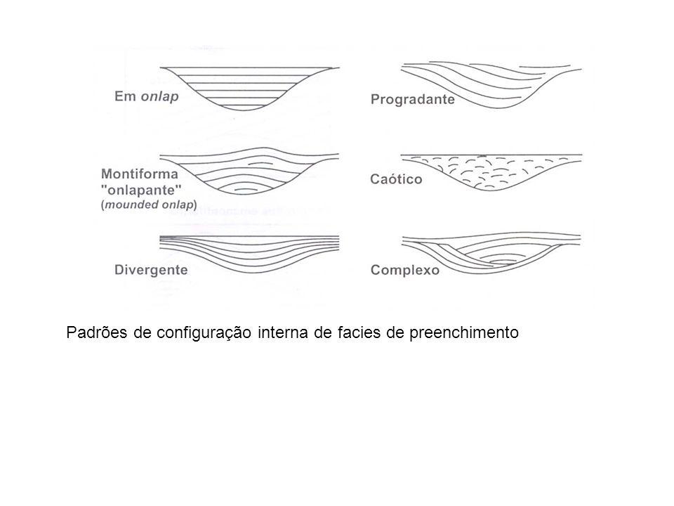Padrões de configuração interna de facies de preenchimento
