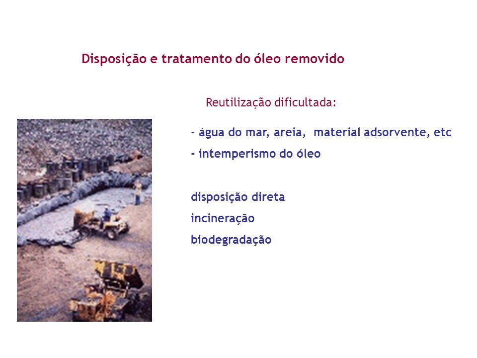 Disposição e tratamento do óleo removido - água do mar, areia, material adsorvente, etc - intemperismo do óleo disposição direta incineração biodegrad