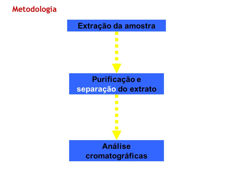 Extração da amostra Purificação e separação do extrato Análise cromatográficas Metodologia