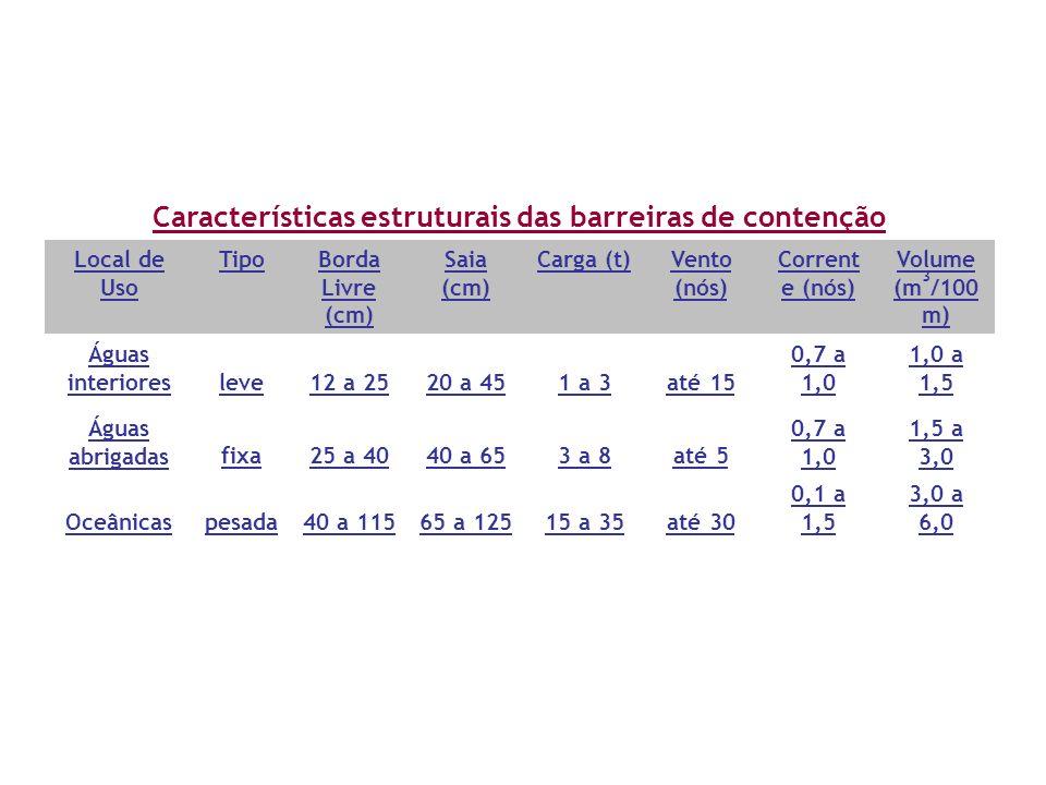 Características estruturais das barreiras de contenção Local de Uso TipoBorda Livre (cm) Saia (cm) Carga (t)Vento (nós) Corrent e (nós) Volume (m 3 /1