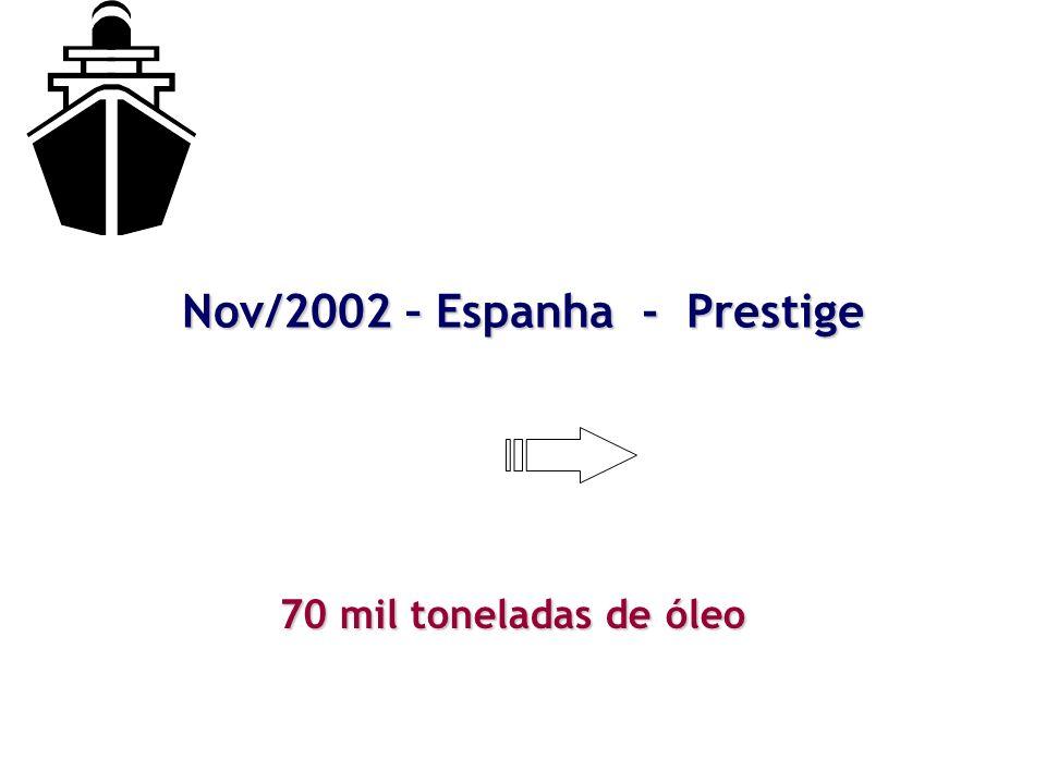Nov/2002 – Espanha - Prestige 70 mil toneladas de óleo