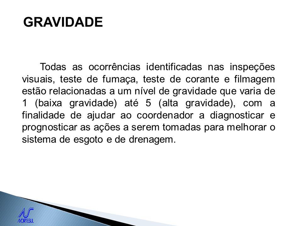 GRAVIDADE Todas as ocorrências identificadas nas inspeções visuais, teste de fumaça, teste de corante e filmagem estão relacionadas a um nível de grav
