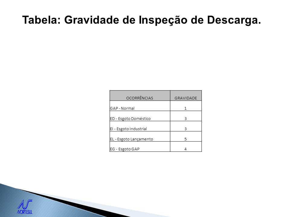 Tabela: Gravidade de Inspeção de Descarga. OCORRÊNCIASGRAVIDADE GAP - Normal1 ED - Esgoto Doméstico3 EI - Esgoto Industrial3 EL - Esgoto Lançamento5 E