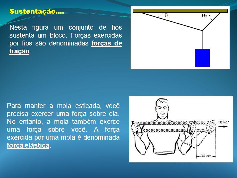 Sustentação.... Nesta figura um conjunto de fios sustenta um bloco. Forças exercidas por fios são denominadas forças de tração. Para manter a mola est