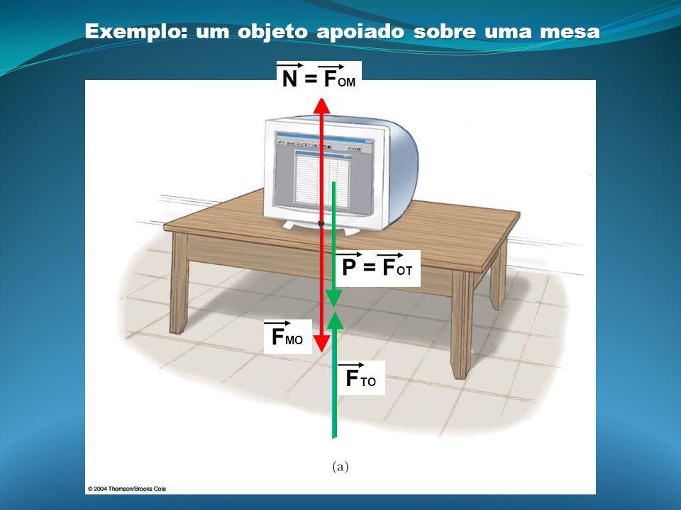 Exemplo: um objeto apoiado sobre uma mesa F MO P = F OT N = F OM F TO