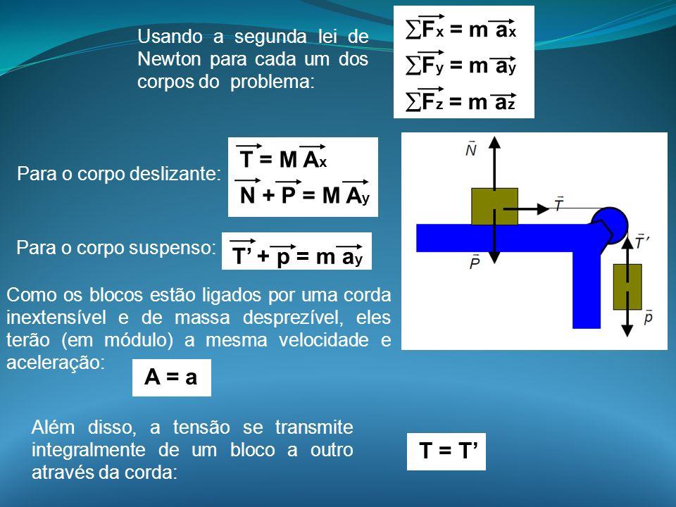 Usando a segunda lei de Newton para cada um dos corpos do problema: Para o corpo deslizante: F x = m a x F y = m a y F z = m a z T = M A x N + P = M A
