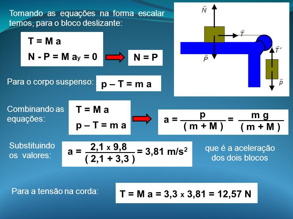 Tomando as equações na forma escalar temos, para o bloco deslizante: T = M a N - P = M a y = 0 N = P Para o corpo suspenso: p – T = m a Combinando as