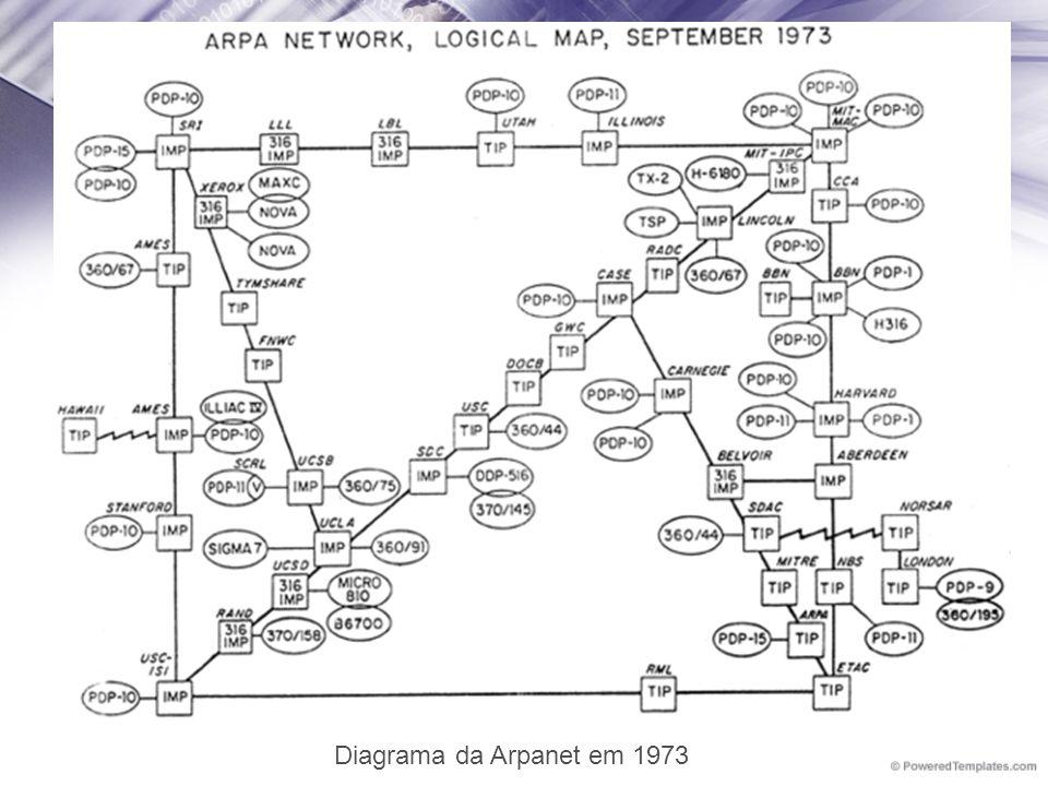 Diagrama da Arpanet em 1973