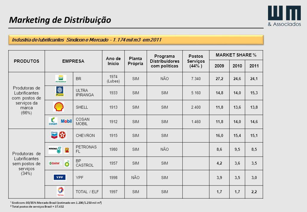¹ Sindicom: 80/85% Mercado Brasil (estimado em 1.200/1.250 mil m³) ² Total postos de serviços Brasil = 37.432 PRODUTOSEMPRESA Ano de Início Planta Pró