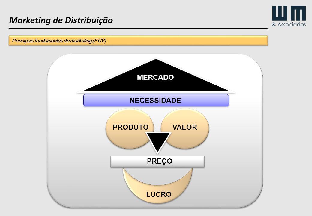 PRODUTOVALOR PREÇO NECESSIDADE LUCRO MERCADO Marketing de Distribuição Principais fundamentos de marketing (FGV)