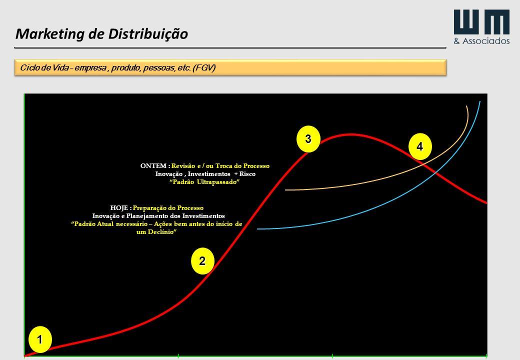 Marketing de Distribuição 1 2 3 ONTEM : Revisão e / ou Troca do Processo Inovação, Investimentos + Risco Padrão Ultrapassado HOJE : Preparação do Proc