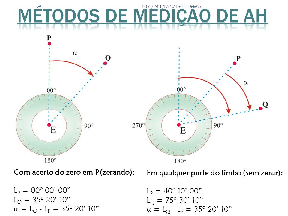 Com acerto do zero em P(zerando): L P = 00º 00 00 L Q = 35º 20 10 = L Q - L P = 35º 20 10 Em qualquer parte do limbo (sem zerar): L P = 40º 10 00 L Q