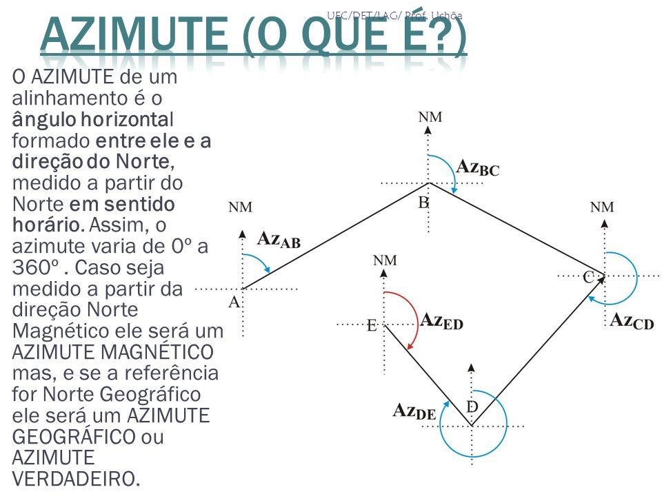 O AZIMUTE de um alinhamento é o ângulo horizontal formado entre ele e a direção do Norte, medido a partir do Norte em sentido horário. Assim, o azimut