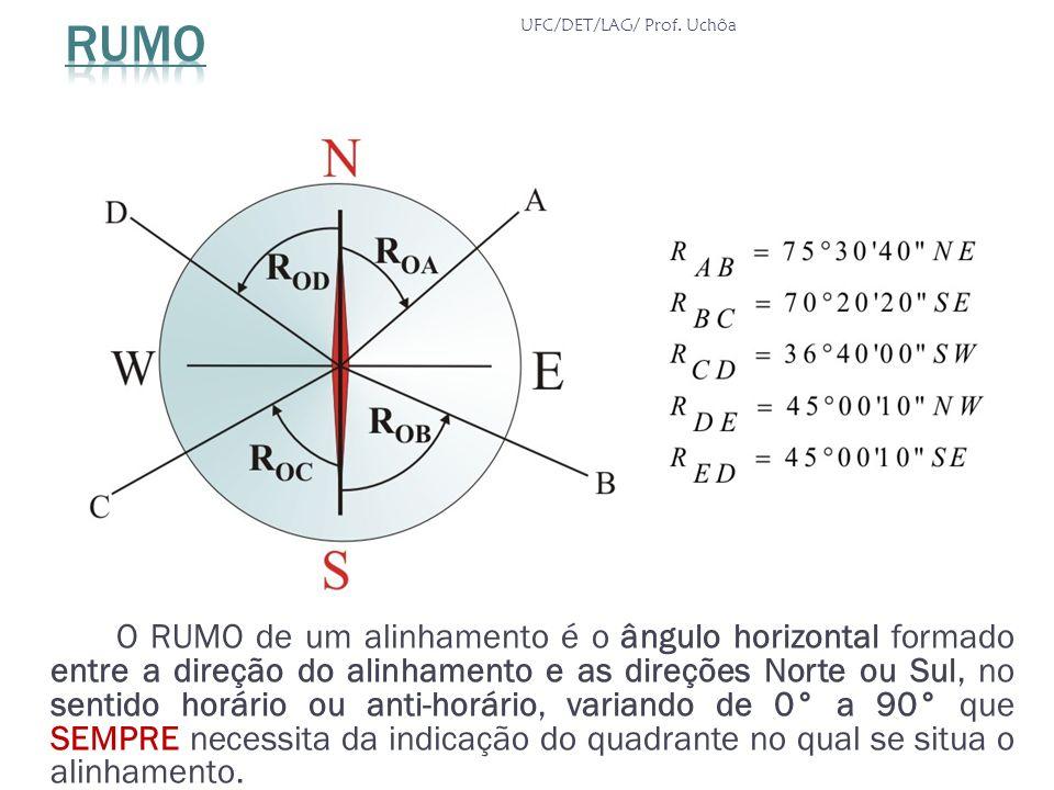O RUMO de um alinhamento é o ângulo horizontal formado entre a direção do alinhamento e as direções Norte ou Sul, no sentido horário ou anti-horário,