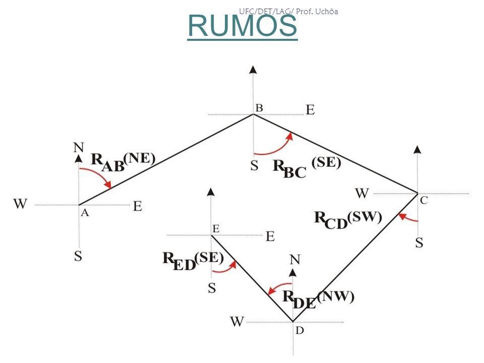 RUMOS UFC/DET/LAG/ Prof. Uchôa