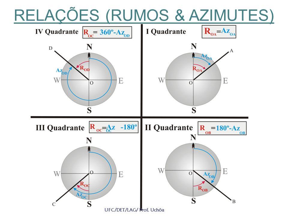 RELAÇÕES (RUMOS & AZIMUTES) UFC/DET/LAG/ Prof. Uchôa