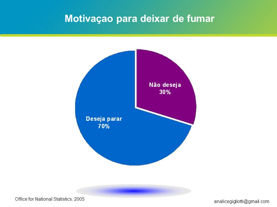 analicegigliotti@gmail.com Motivaçao para deixar de fumar Office for National Statistics, 2005