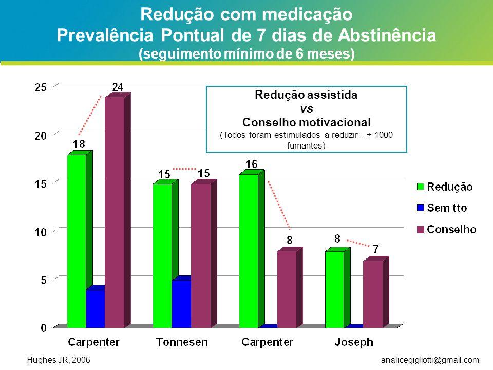 analicegigliotti@gmail.com Redução com medicação Prevalência Pontual de 7 dias de Abstinência (seguimento mínimo de 6 meses) Hughes JR, 2006 Redução a