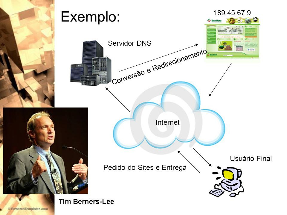Exemplo: Usuário Final Servidor DNS 189.45.67.9 Internet Conversão e Redirecionamento Pedido do Sites e Entrega Tim Berners-Lee