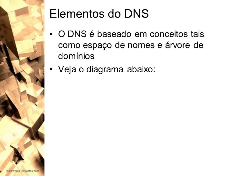 Elementos do DNS O DNS é baseado em conceitos tais como espaço de nomes e árvore de domínios Veja o diagrama abaixo: