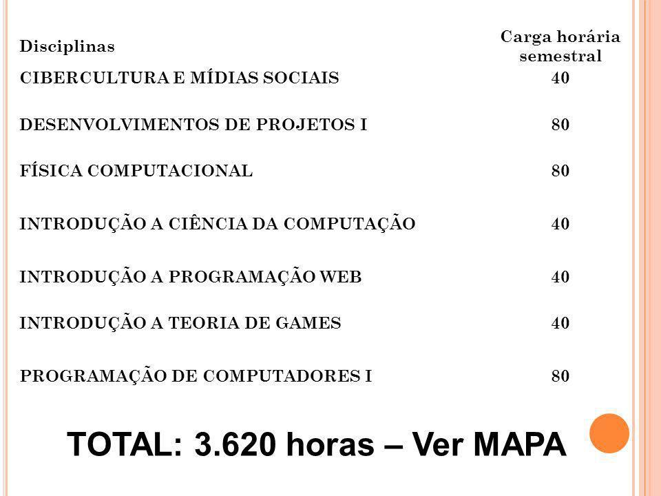 Disciplinas Carga horária semestral CIBERCULTURA E MÍDIAS SOCIAIS40 DESENVOLVIMENTOS DE PROJETOS I80 FÍSICA COMPUTACIONAL80 INTRODUÇÃO A CIÊNCIA DA CO