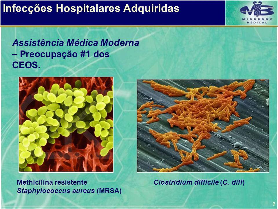 7 Infecções Hospitalares Adquiridas Clostridium difficile (C. diff)Methicilina resistente Staphylococcus aureus (MRSA) Assistência Médica Moderna – Pr