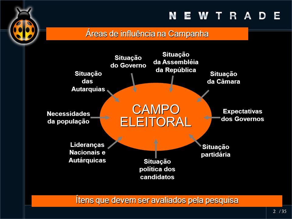 Áreas de influência na Campanha Ítens que devem ser avaliados pela pesquisa CAMPOELEITORAL Necessidades da população Lideranças Nacionais e Autárquica