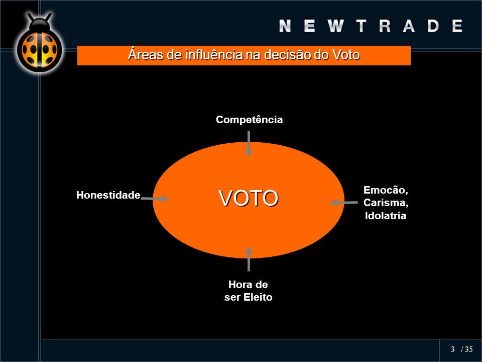 Áreas de influência na decisão do Voto VOTO Honestidade Emocão, Carisma, Idolatria Competência Hora de ser Eleito 3 / 35