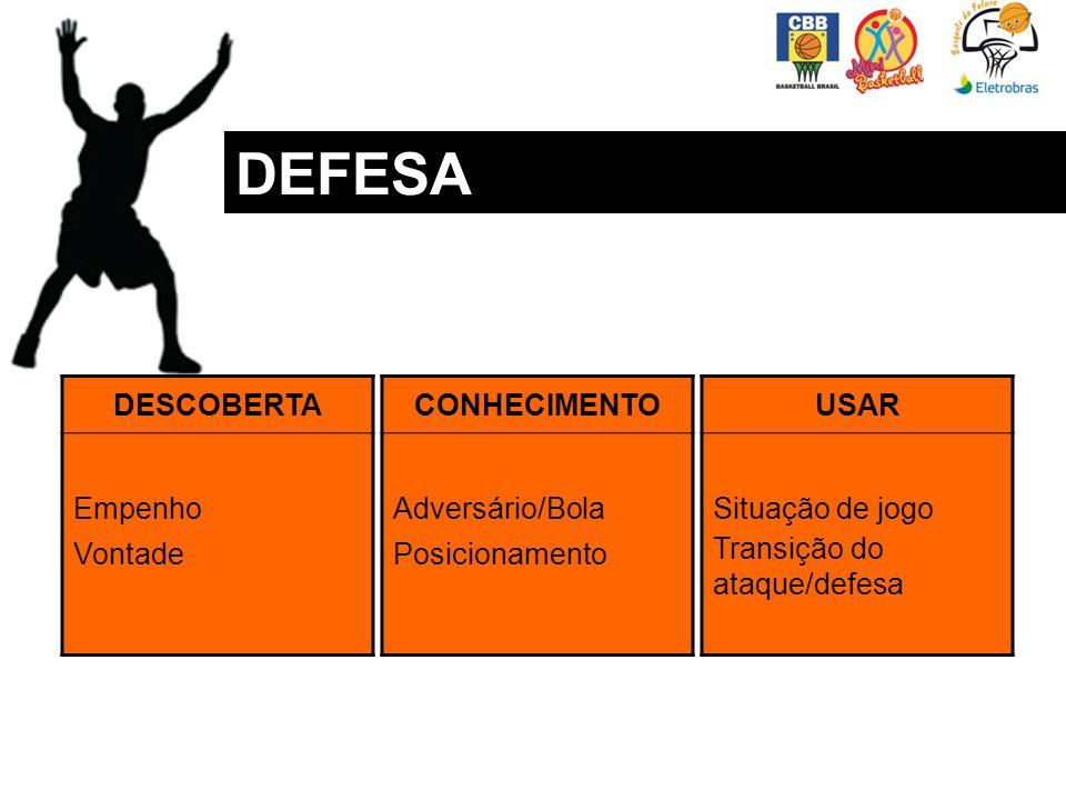 DESCOBERTA Empenho Vontade CONHECIMENTO Adversário/Bola Posicionamento USAR Situação de jogo Transição do ataque/defesa DEFESA