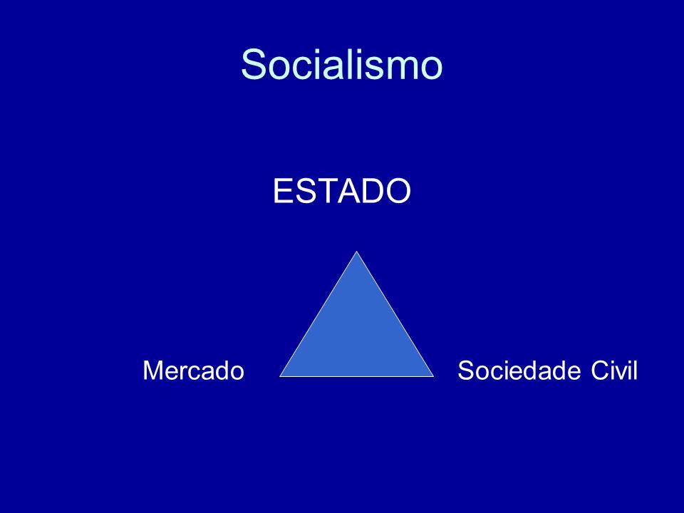 Socialismo ESTADO MercadoSociedade Civil